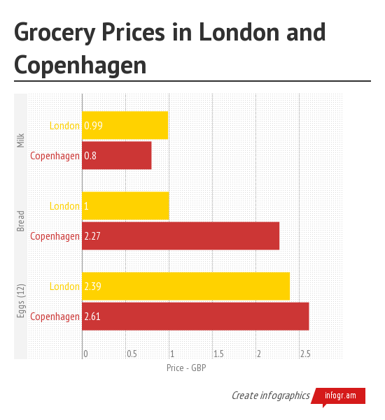 Grocery Prices in London and