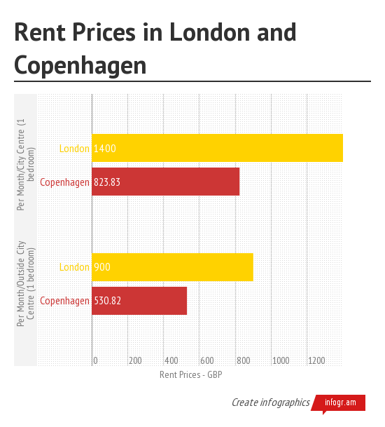Rent Prices in London and Co